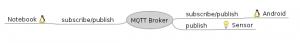 mqtt-broker | MQTT broker