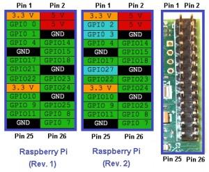 Pinout Raspberry Pi   botão para desligar raspberry