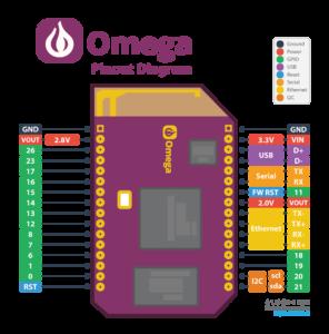 Onion Omega - Pinouts