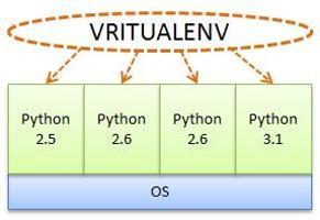 Virtualenv