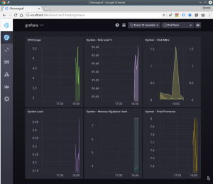 dashboard - Grafana com InfluxDB