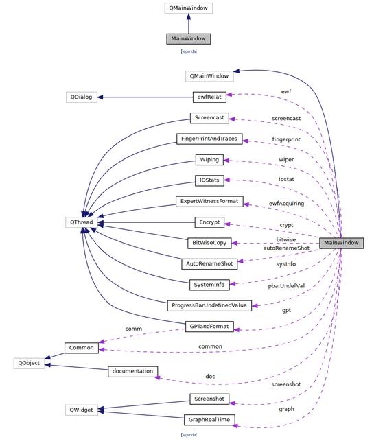 documentação de código - gráfico complexo