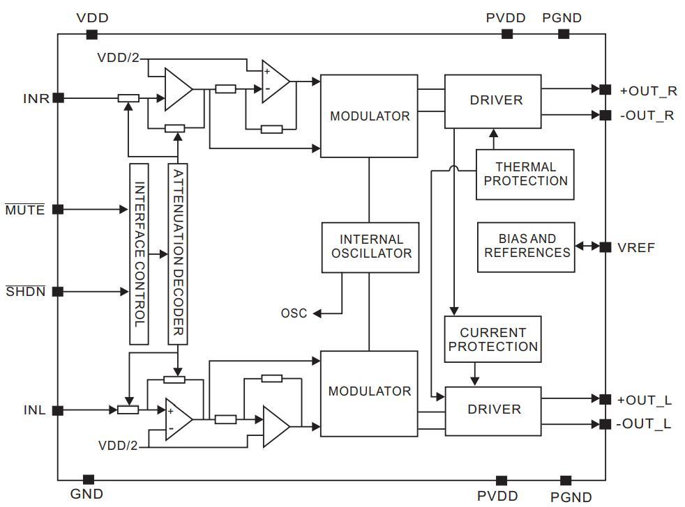 PAM8403 diagrama de blocos